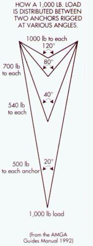 Climbing anchors angle